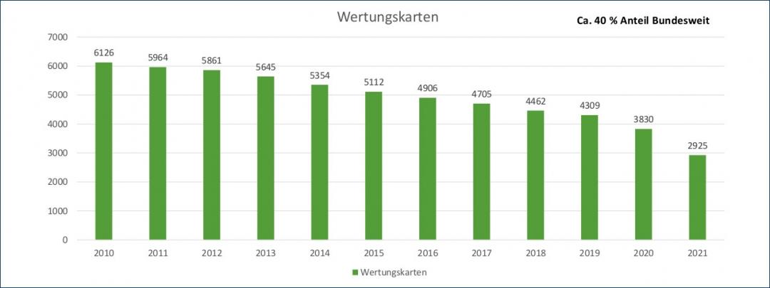 Es werden immer weniger Wertungskarten in NRW bestellt